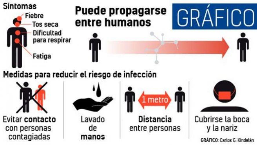 Conoce cómo protegerte del coronavirus
